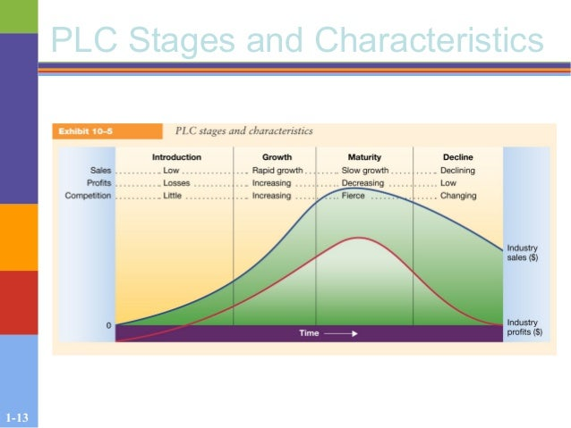 1-13 PLC Stages and Characteristics