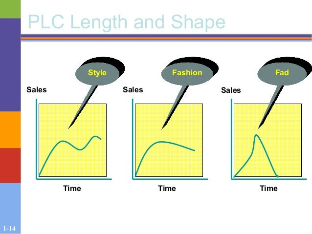 1-14 PLC Length and Shape Sales Sales Sales TimeTime Time Style Fashion Fad