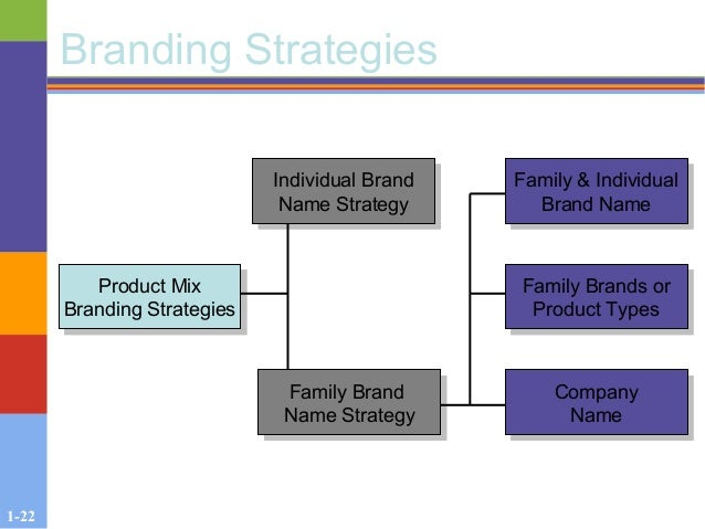 1-22 Branding Strategies Product Mix Branding Strategies Product Mix Branding Strategies Family Brand Name Strategy Family...