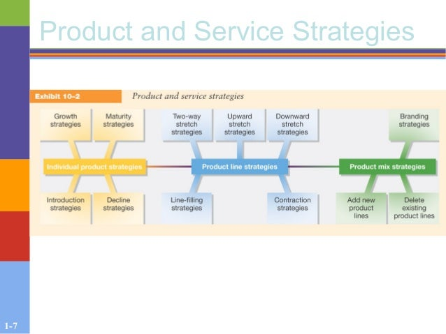1-7 Product and Service Strategies