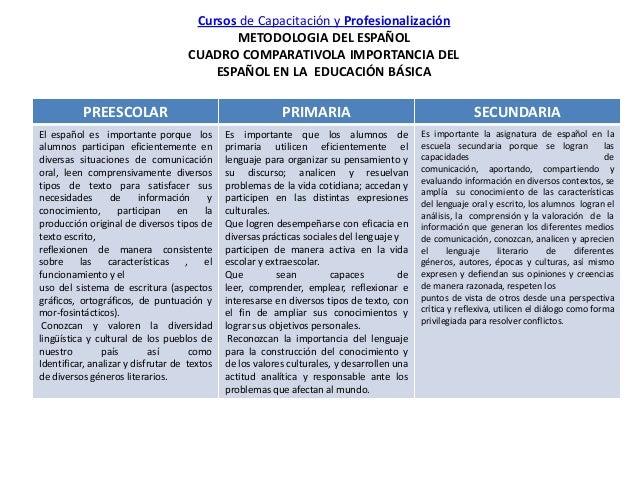 Cursos de Capacitación y Profesionalización METODOLOGIA DEL ESPAÑOL CUADRO COMPARATIVOLA IMPORTANCIA DEL ESPAÑOL EN LA EDU...