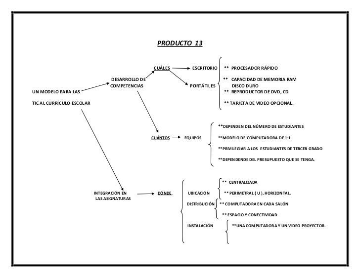 producto 13 diagrama de  u00e1rbol modelo de cizalladura en diagrama