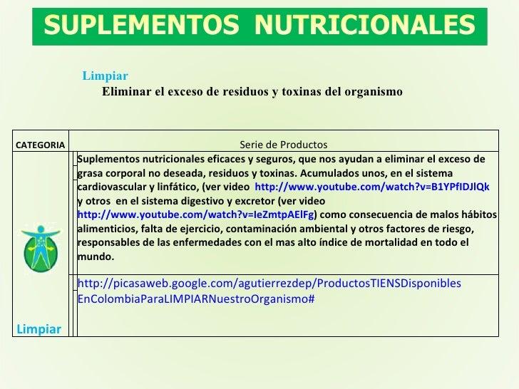 Limpiar Eliminar el exceso de residuos y toxinas del organismo CATEGORIA Serie de Productos Limpiar  Suplementos nutricio...