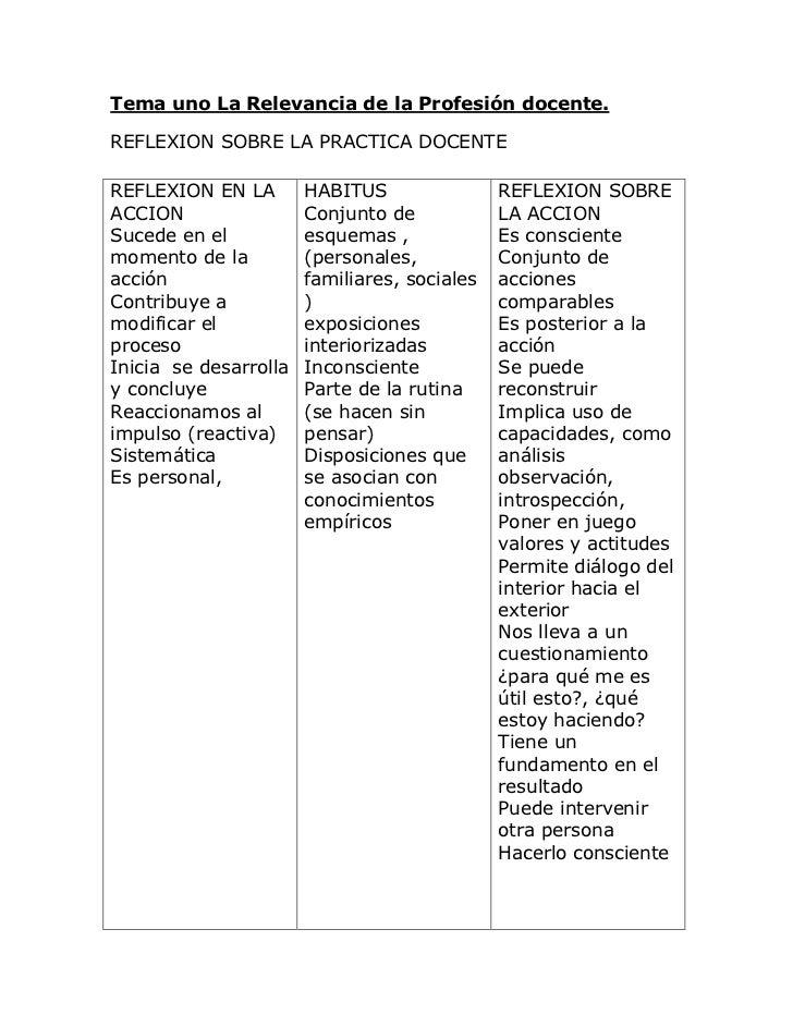 Tema uno La Relevancia de la Profesión docente.<br />REFLEXION SOBRE LA PRACTICA DOCENTE<br />REFLEXION EN LA ACCIONSucede...