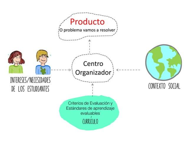 Contexto Social Centro Organizador Intereses/necesidades de los estudiantes Curriculo Criterios de Evaluación y Estándares...