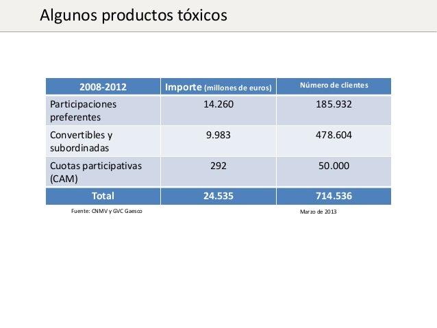 Algunos productos tóxicos  Importe (millones de euros)  Número de clientes  Participaciones preferentes  14.260  185.932  ...