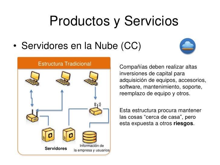 Productos y Servicios• Servidores en la Nube (CC)     Estructura Tradicional                                            Co...
