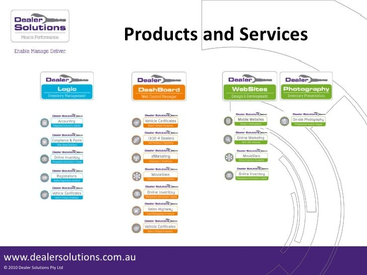 Dealer Solutions Product overview presentation