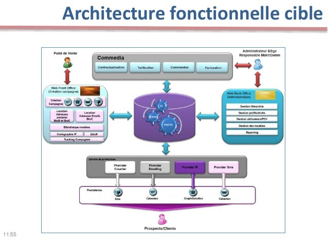 Agile tour bordeaux 2014 product owner truc astuces for Architecture fonctionnelle
