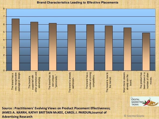 Source : Practitioners' Evolving Views on Product Piacement Effectiveness; JAMES A. KARRH, KATHY BRITTAIN McKEE, CAROL J. ...