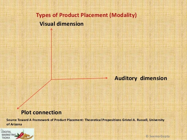 Types of Product Placement (Modality) Visual dimension  Auditory dimension  Plot connection Source Toward A Framework of P...