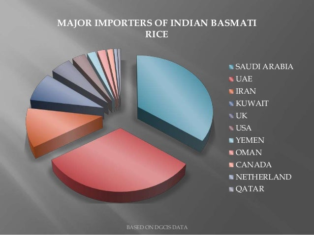 Rice Importers From Kuwait