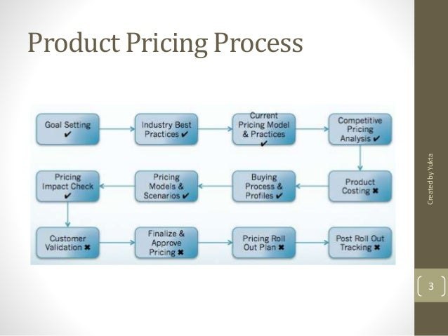 price of product Pricing products the meaning of price whereas the price of a product is what you, the consumer has to pay to obtain it, the cost is what the business pays to.