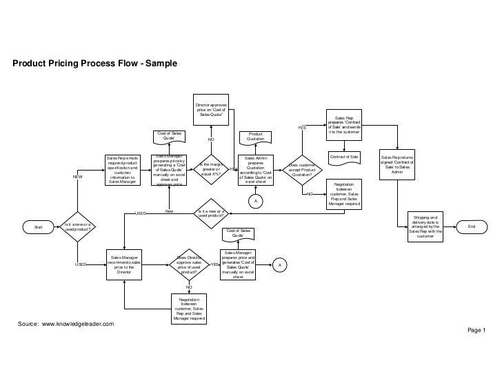 Product Pricing Process Flow - Sample                                                                                   Di...