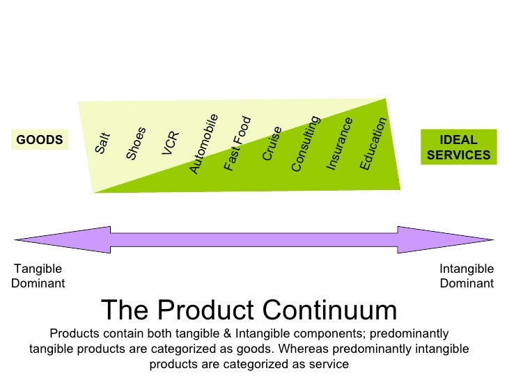 As Services Products : Product pricing strategies