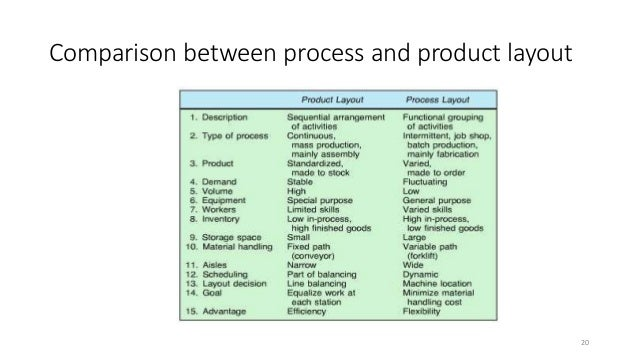 comparison between product layout and process layout in an organization Comparison of product layout and functional layout in manufacturing can be done in work flow, job movement, machine utilization, capital investment, etc.