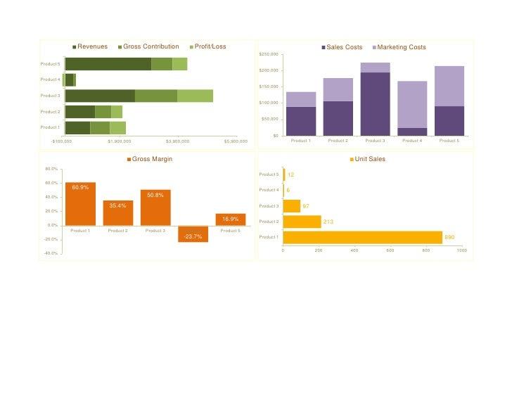 Revenues         Gross Contribution                 Profit/Loss                                                  Sales Cos...