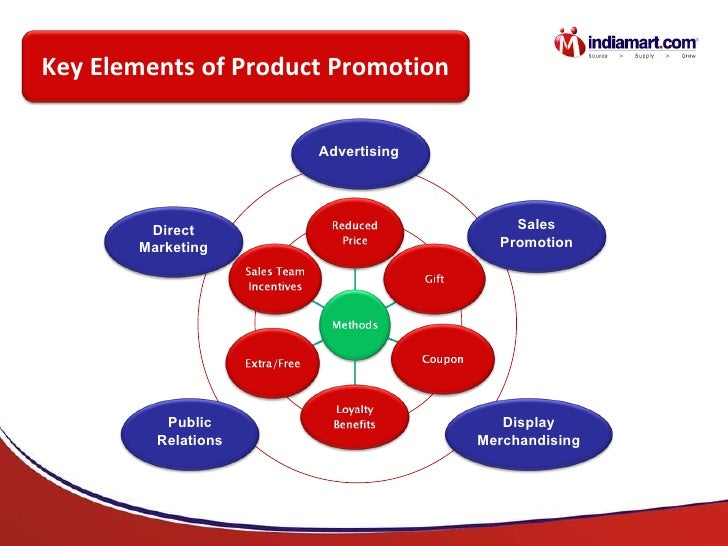 Key Elements of Product Promotion Advertising Direct Marketing Public Relations Display Merchandising Sales Promotion