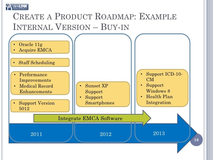 Product Roadmapping Where Do I Start - Company roadmap template