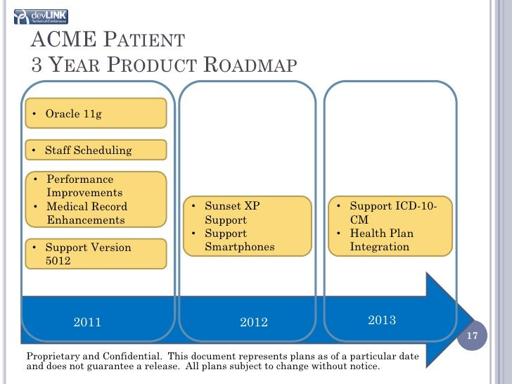 Product roadmapping 101 where do i start 17 acme patient 3 year product roadmap pronofoot35fo Image collections