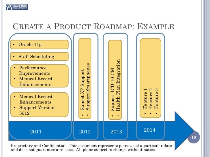 development roadmap template