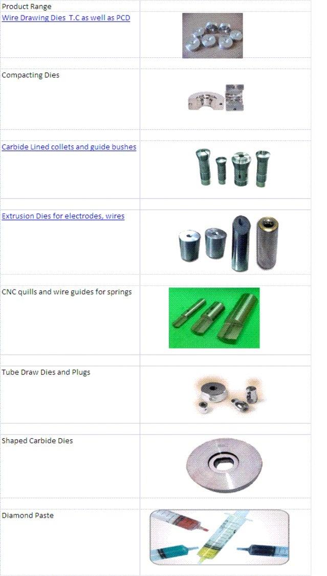 Carbide Die Maker (Regal Carbide Dies Pvt Ltd, India)