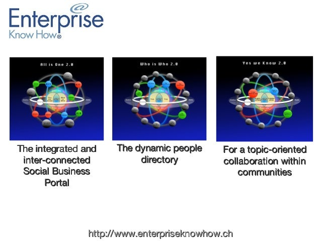 The integrated and inter-connected Social Business Portal  The dynamic people directory  For a topic-oriented collaboratio...