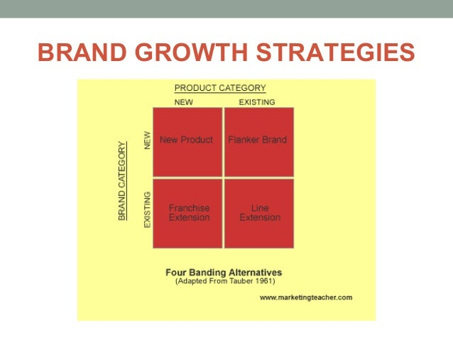 Oct 10, · Growth strategy HBR Bestseller Theodore Levitt Sustained growth depends on how broadly you define your business—and how carefully you gauge your customers' needs.