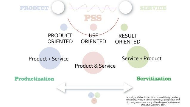 Product service system design for Product and service design