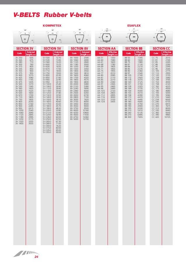 SPZ1087 Megadyne OLEOSTATIC® Vee Belt