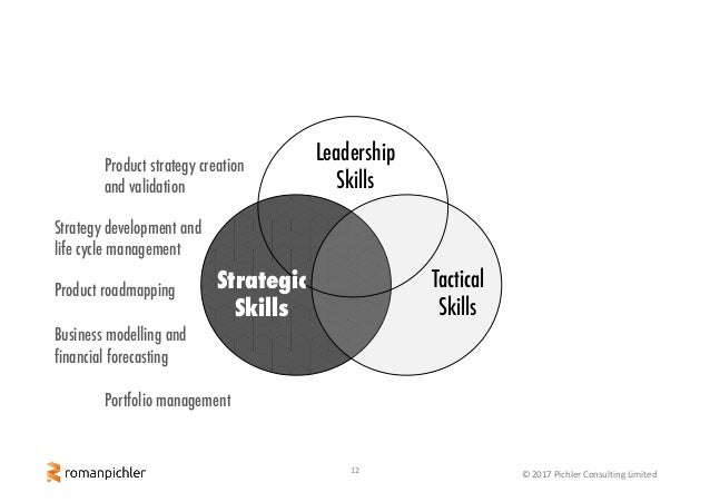 12 ©2017PichlerConsultingLimited Tactical Skills Leadership Skills Strategic Skills Product strategy creation and vali...