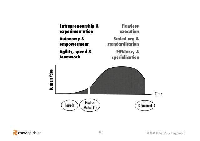 14 ©2017PichlerConsultingLimited Product- Market Fit RetirementLaunch BusinessValue Time Entrepreneurship & experiment...