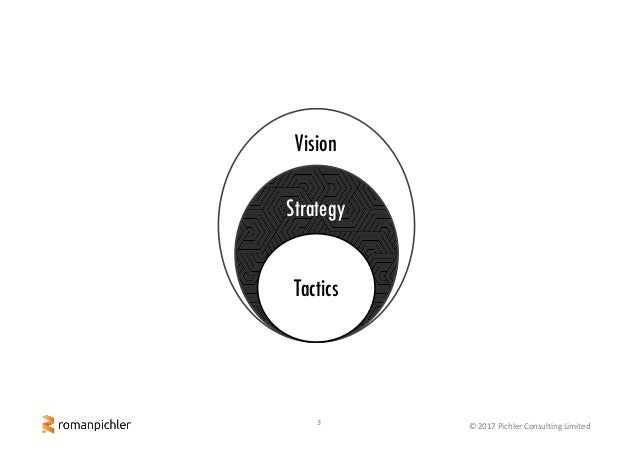 3 ©2017PichlerConsultingLimited Vision Strategy Tactics