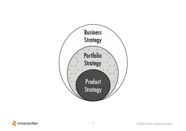 8 ©2017PichlerConsultingLimited Business Strategy Portfolio Strategy Product Strategy