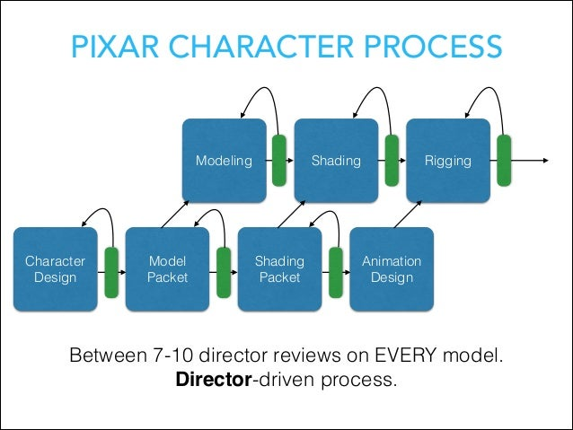 Pixar Character Design Process : Mapping a product process to your goals and culture