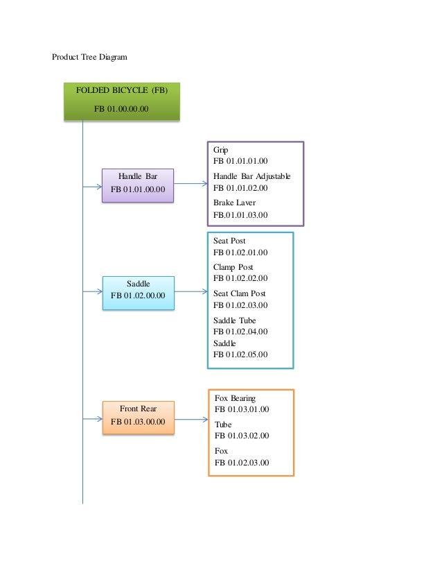 Product Tree Diagram