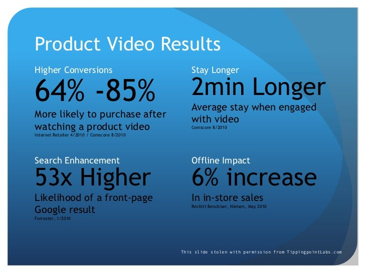 Product Video Results<br />Higher Conversions<br />Stay Longer<br />64% -85%<br />More likely to purchase after watching a...