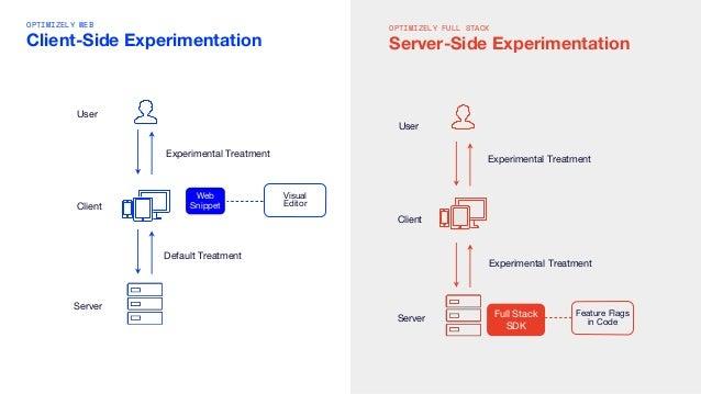 OPTIMIZELY WEB Client-Side Experimentation Client Web Snippet Visual Editor Default Treatment Server Experimental Treatmen...
