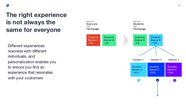 26 Different experiences resonate with different individuals, and personalization enables you to ensure you find an experi...