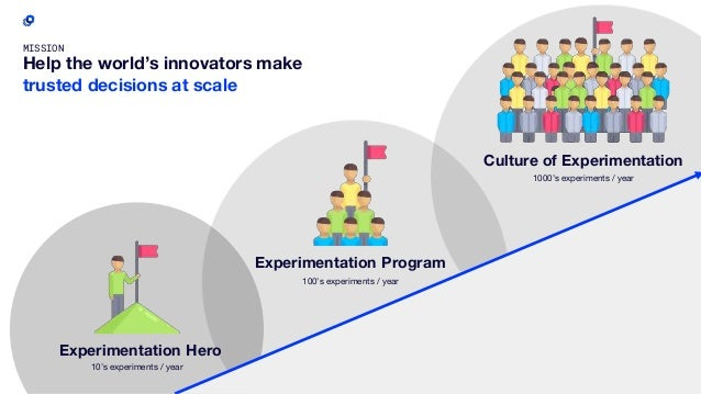 35 MISSION Help the world's innovators make trusted decisions at scale Experimentation Hero 10's experiments / year Experi...