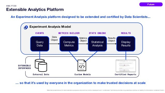 ANALYTICS Extensible Analytics Platform Materials presented are for demonstration purposes only and may not be developed a...