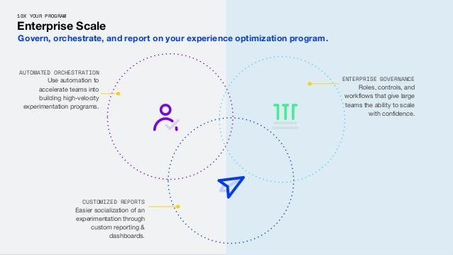 10X YOUR PROGRAM Enterprise Scale AUTOMATED ORCHESTRATION Use automation to accelerate teams into building high-velocity e...
