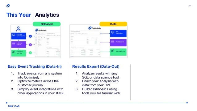 59 Easy Event Tracking (Data-In) 1. Track events from any source. 2. Optimize metrics across the customer journey. 3. Simp...