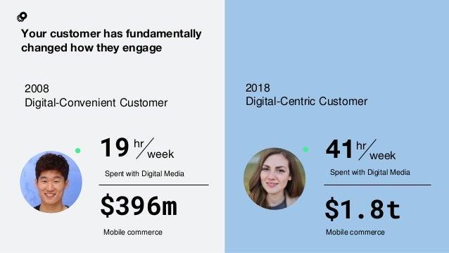 Spent with Digital Media 19hr week 2018 Digital-Centric Customer Spent with Digital Media 41 $396m Mobile commerce Mobile ...