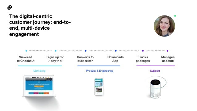 The digital-centric customer journey: end-to- end, multi-device engagement Marketing Product & Engineering Support Views a...