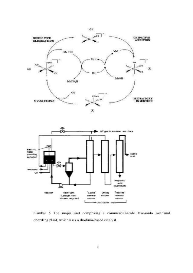 Produksi asam asetat secara fermentasi mekanisme reaksinya dapat dilihat pada gambar berikut 8 ccuart Image collections