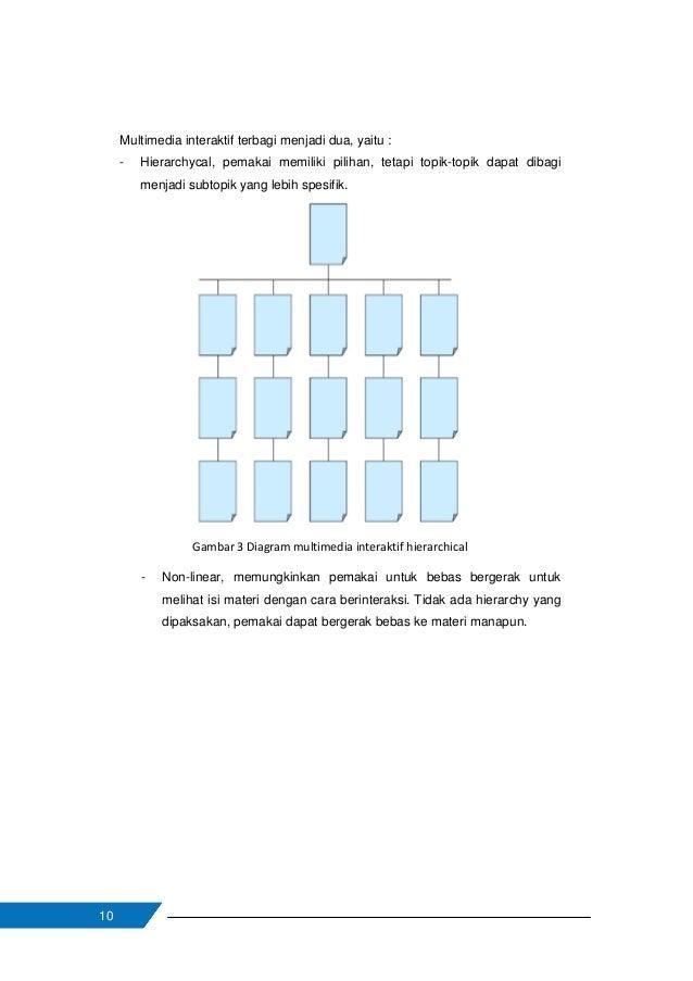 11 Gambar 4 Diagram multimedia interaktif nonlinear Keunggulan multimedia dalam hal interaktivitas adalah media ini secara...
