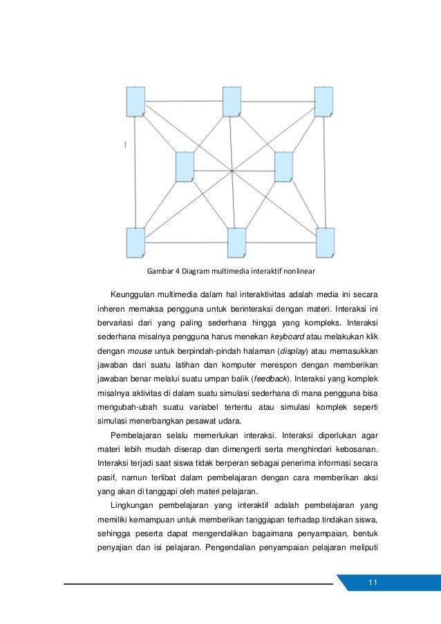 12 tahapan (mengubah kecepatan penyampaian pelajaran) dan urutan (mengubah cara penyampaian). Pengendalian terhadap bentuk...