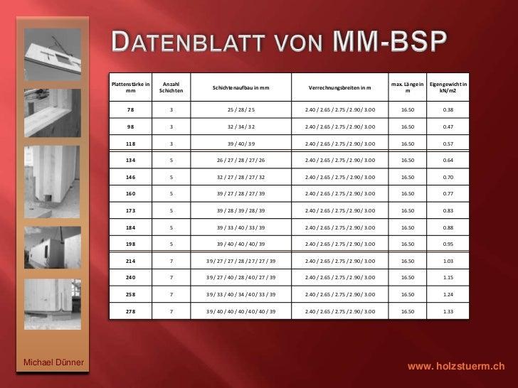 Plattenformate bis   16.50m x 3.00m x 278mm</li></ul>Michael Dünner<br />www. holzstuerm.ch<br />