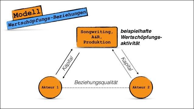 Songwriting, A&R, Produktion Modell Wertschöpfungs-Beziehungen Akteur 1 Akteur 2 Beziehungsqualität beispielhafte Wertsch...